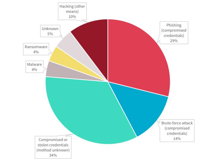 OAIC Pie Chart